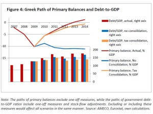 greece_projections_debtTOgdp